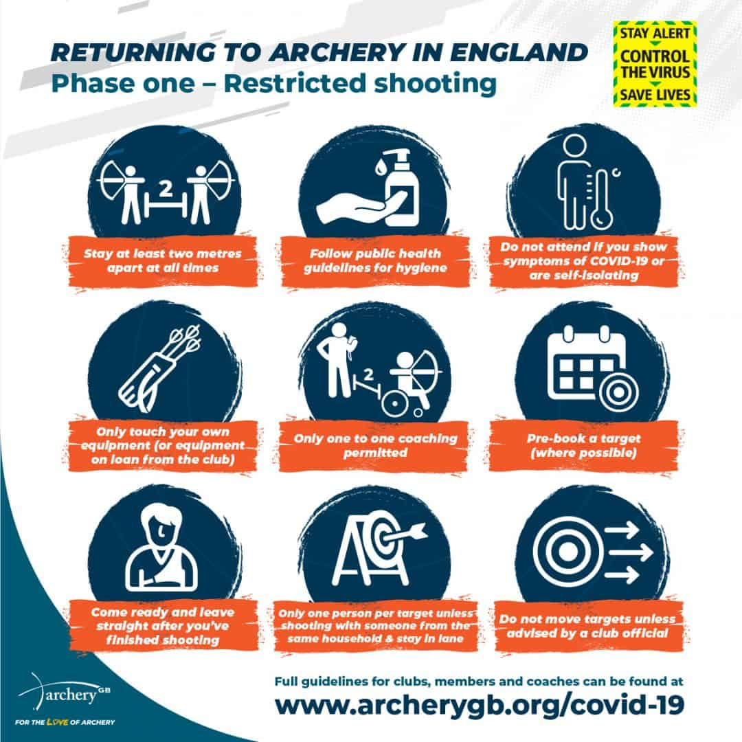 return to archery infographic