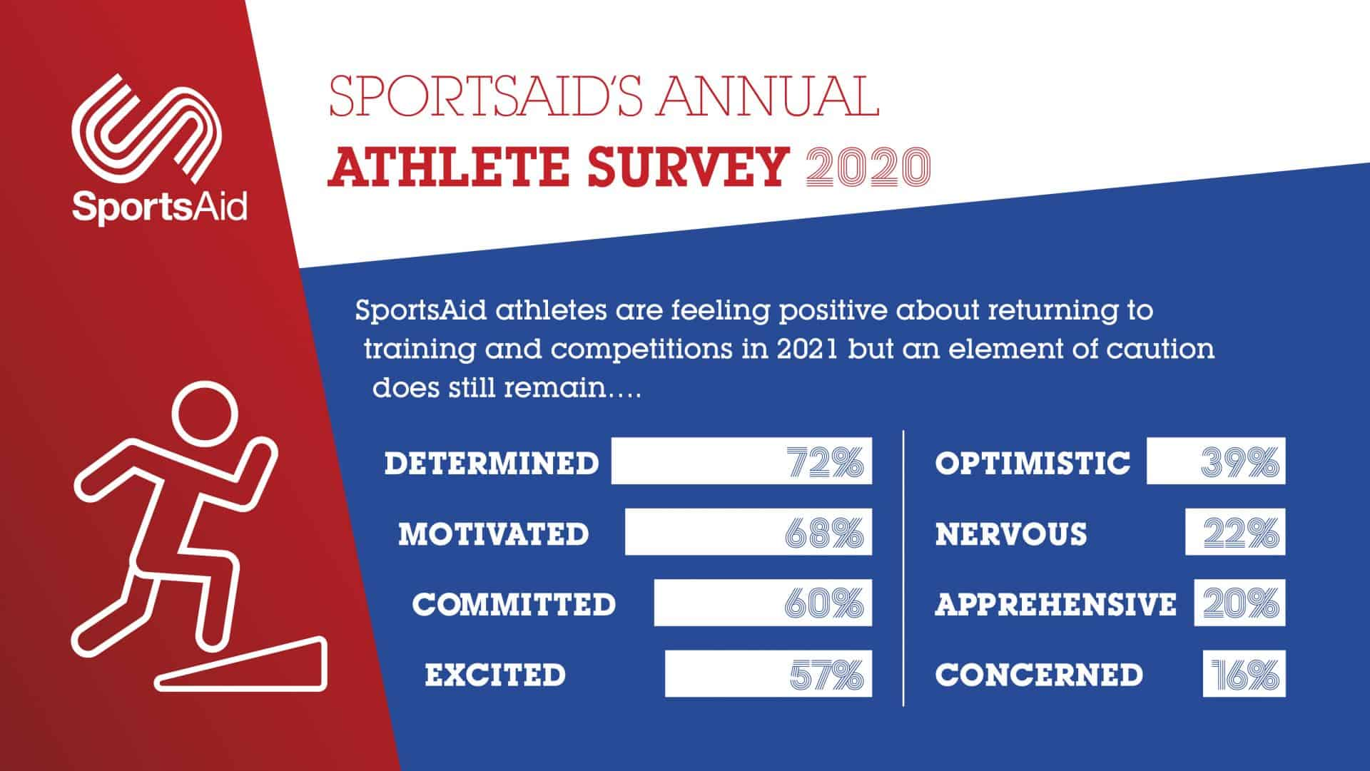 SportsAid infographic